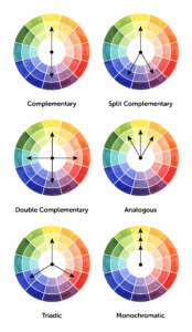 six colour wheel diagrams of the different colour harmonies
